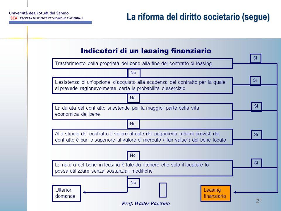 Prof. Walter Palermo 21 Sì Trasferimento della proprietà del bene alla fine del contratto di leasing L'esistenza di un'opzione d'acquisto alla scadenz