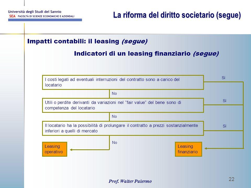 Prof. Walter Palermo 22 I costi legati ad eventuali interruzioni del contratto sono a carico del locatario Utili o perdite derivanti da variazioni nel