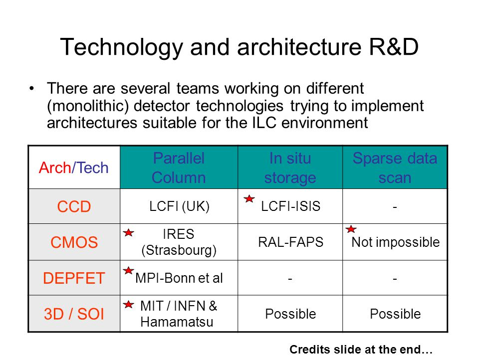 Technology and architecture R&D There are several teams working on different (monolithic) detector technologies trying to implement architectures suitable for the ILC environment Arch/Tech Parallel Column In situ storage Sparse data scan CCD LCFI (UK)LCFI-ISIS- CMOS IRES (Strasbourg) RAL-FAPSNot impossible DEPFET MPI-Bonn et al-- 3D / SOI MIT / INFN & Hamamatsu Possible Credits slide at the end…