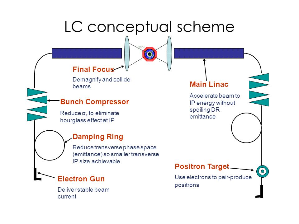 LC conceptual scheme Electron Gun Deliver stable beam current Damping Ring Reduce transverse phase space (emittance) so smaller transverse IP size achievable Bunch Compressor Reduce σ z to eliminate hourglass effect at IP Positron Target Use electrons to pair-produce positrons Main Linac Accelerate beam to IP energy without spoiling DR emittance Final Focus Demagnify and collide beams