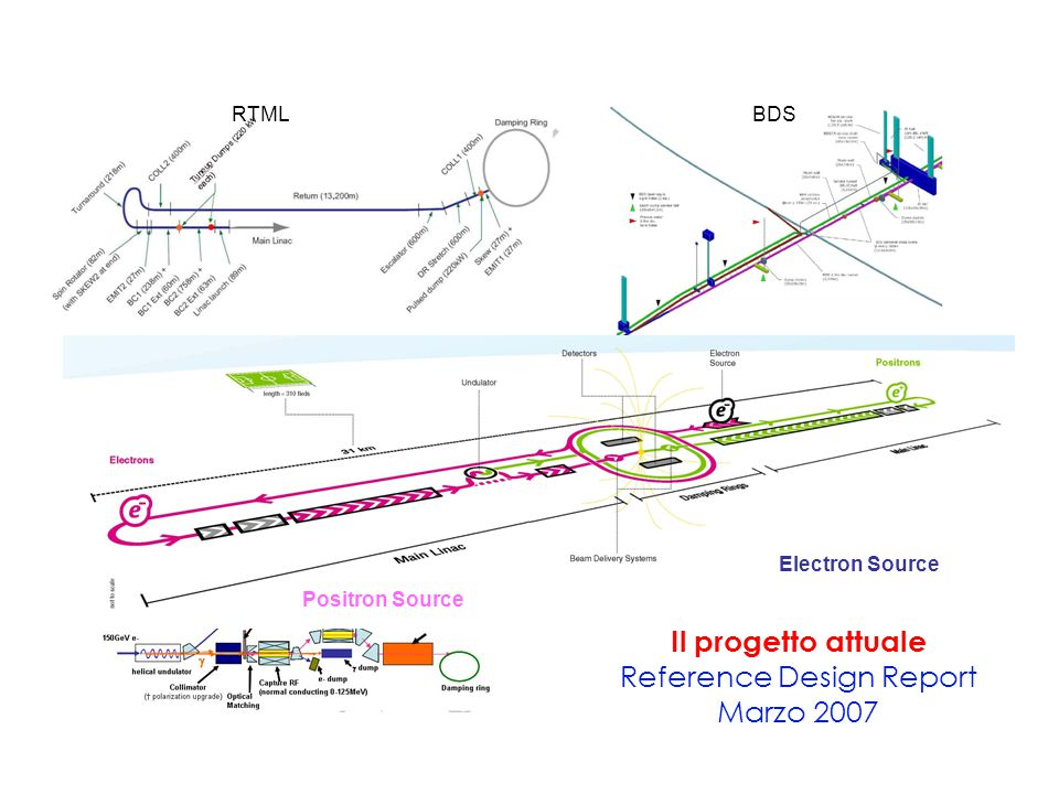ILC as from RDR RTMLBDS Electron Source Positron Source Il progetto attuale Reference Design Report Marzo 2007