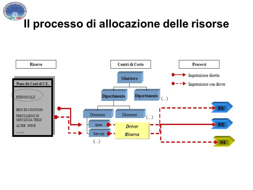 Il processo di allocazione delle risorse
