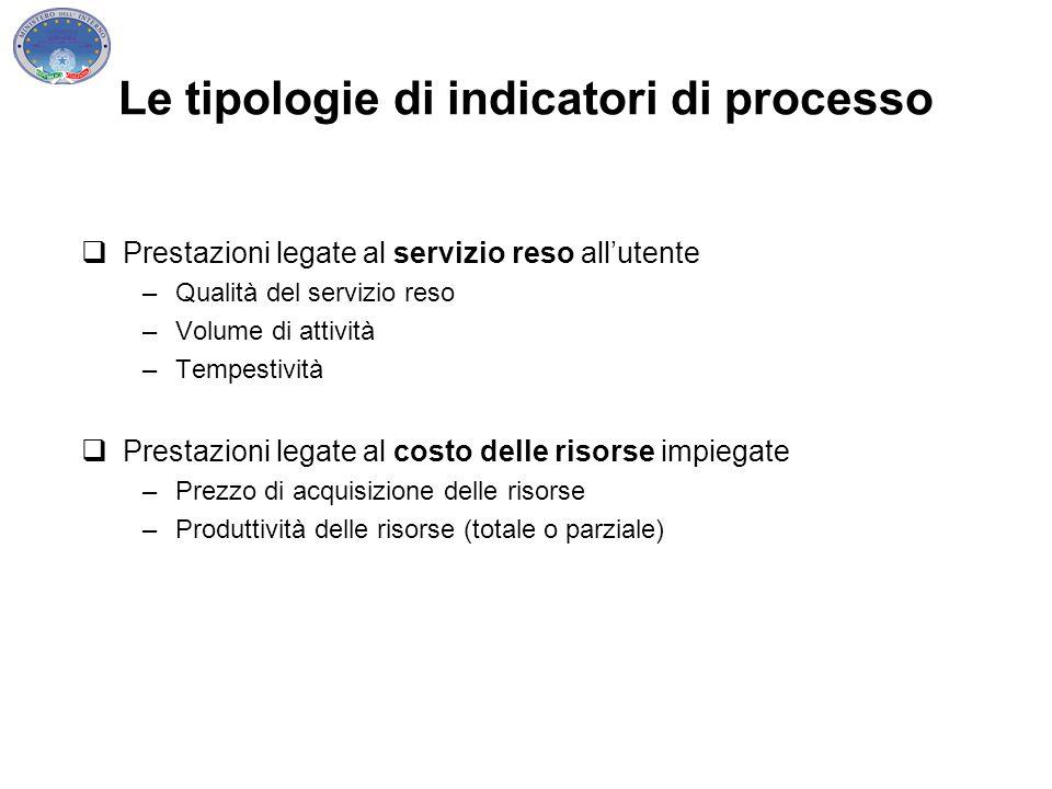 Le tipologie di indicatori di processo  Prestazioni legate al servizio reso all'utente –Qualità del servizio reso –Volume di attività –Tempestività 