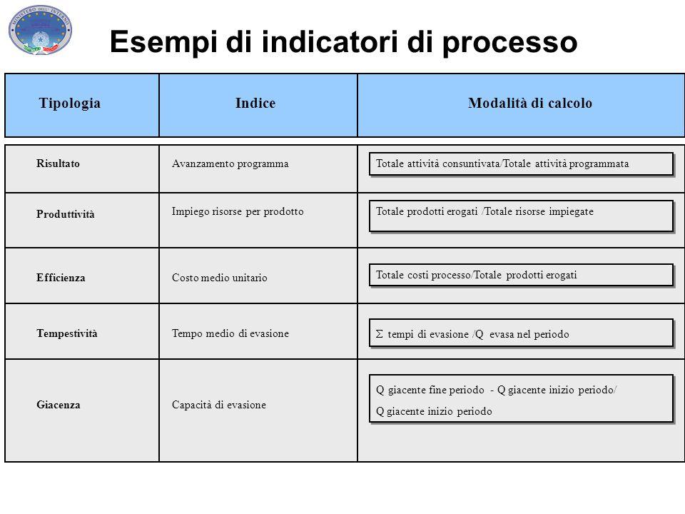 Produttività Risultato Efficienza Totale prodotti erogati /Totale risorse impiegate TipologiaIndiceModalità di calcolo Impiego risorse per prodotto Av