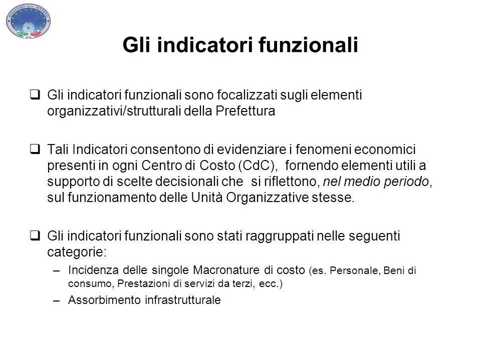 Gli indicatori funzionali  Gli indicatori funzionali sono focalizzati sugli elementi organizzativi/strutturali della Prefettura  Tali Indicatori con