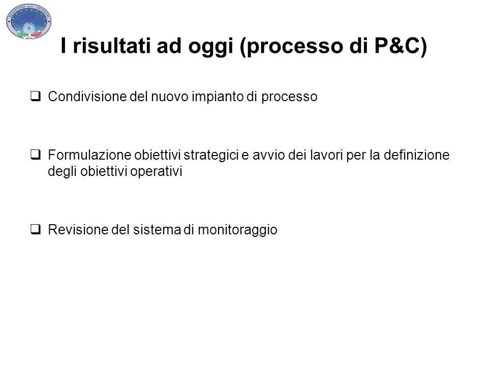I risultati ad oggi (processo di P&C)  Condivisione del nuovo impianto di processo  Formulazione obiettivi strategici e avvio dei lavori per la defi