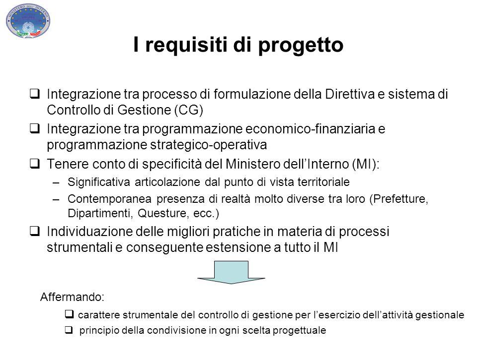 I requisiti di progetto  Integrazione tra processo di formulazione della Direttiva e sistema di Controllo di Gestione (CG)  Integrazione tra program