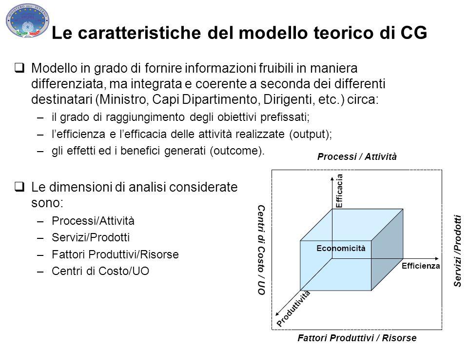 Le caratteristiche del modello teorico di CG  Modello in grado di fornire informazioni fruibili in maniera differenziata, ma integrata e coerente a s