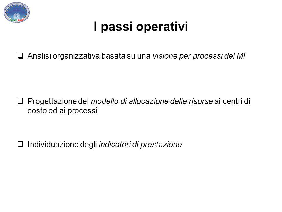 I passi operativi  Analisi organizzativa basata su una visione per processi del MI  Progettazione del modello di allocazione delle risorse ai centri