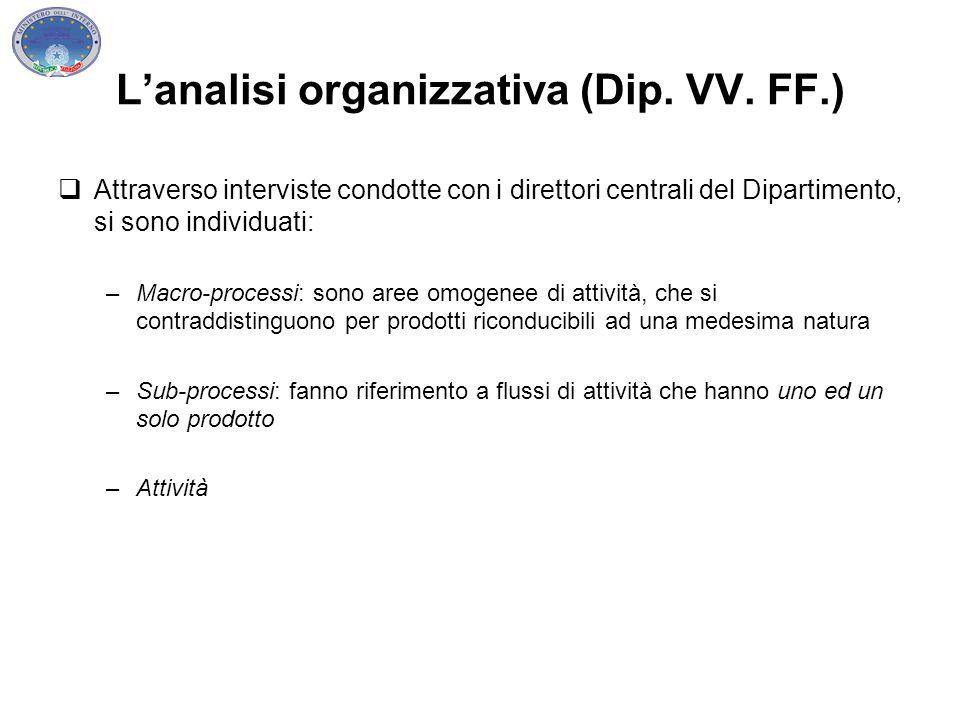 L'analisi organizzativa (Dip. VV. FF.)  Attraverso interviste condotte con i direttori centrali del Dipartimento, si sono individuati: –Macro-process