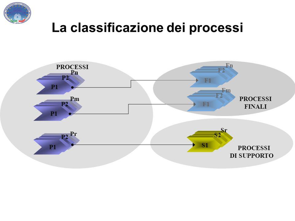 P1 Pn... P2 P1 PROCESSI P1 P2 P1 Pn... F2 Fn F1 Fm F1 F2 S1 S2 Sr P2 Pn P1 P2 Pm P2 Pr P1 PROCESSI DI SUPPORTO PROCESSI FINALI La classificazione dei