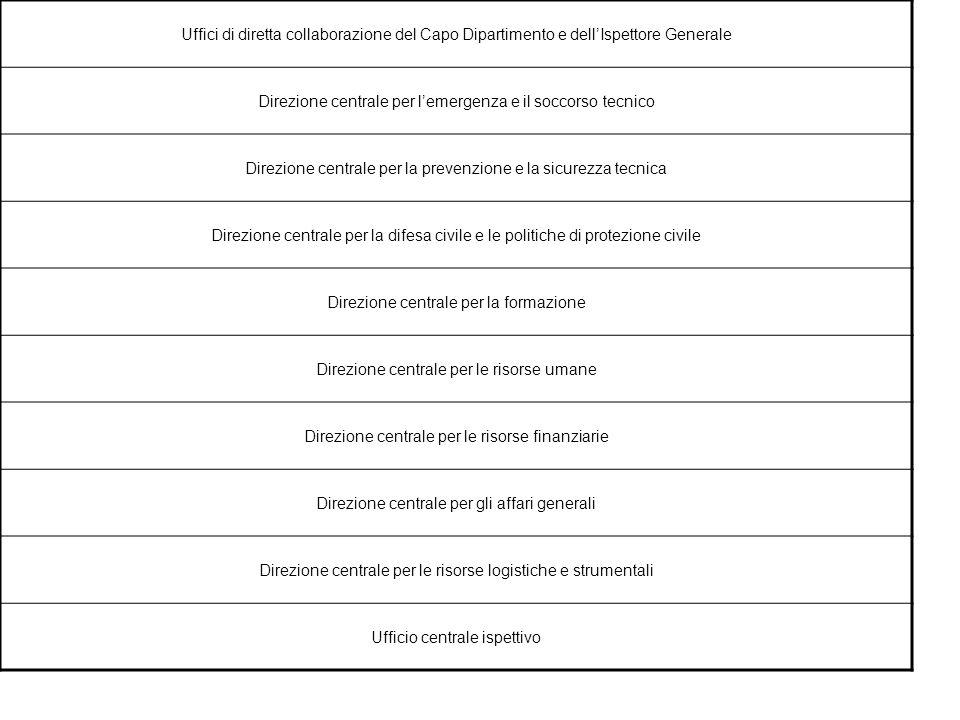 Uffici di diretta collaborazione del Capo Dipartimento e dell'Ispettore Generale Direzione centrale per l'emergenza e il soccorso tecnico Direzione ce