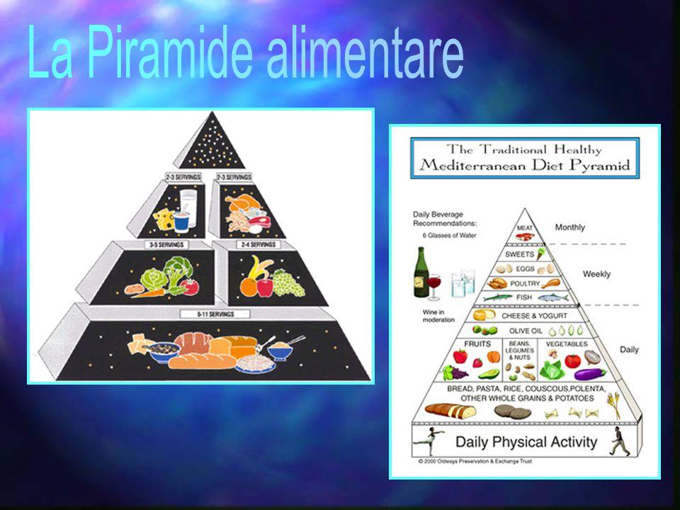 Il vertice della piramide è costituito da puntini e triangoli che rappresentano rispettivamente GRASSI e ZUCCHERI SEMPLICI.