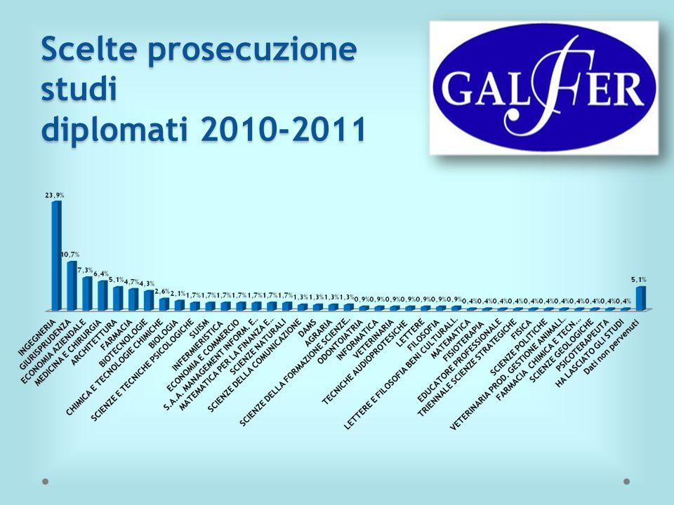 Scelte prosecuzione studi diplomati 2010-2011