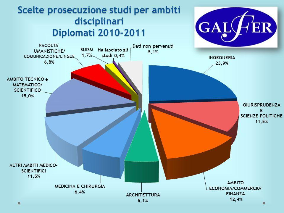 Scelte prosecuzione studi per ambiti disciplinari Diplomati 2010-2011