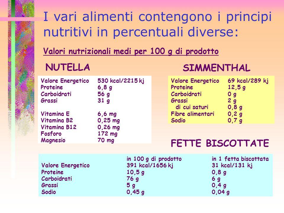 I vari alimenti contengono i principi nutritivi in percentuali diverse: Valori nutrizionali medi per 100 g di prodotto NUTELLA Valore Energetico530 kc