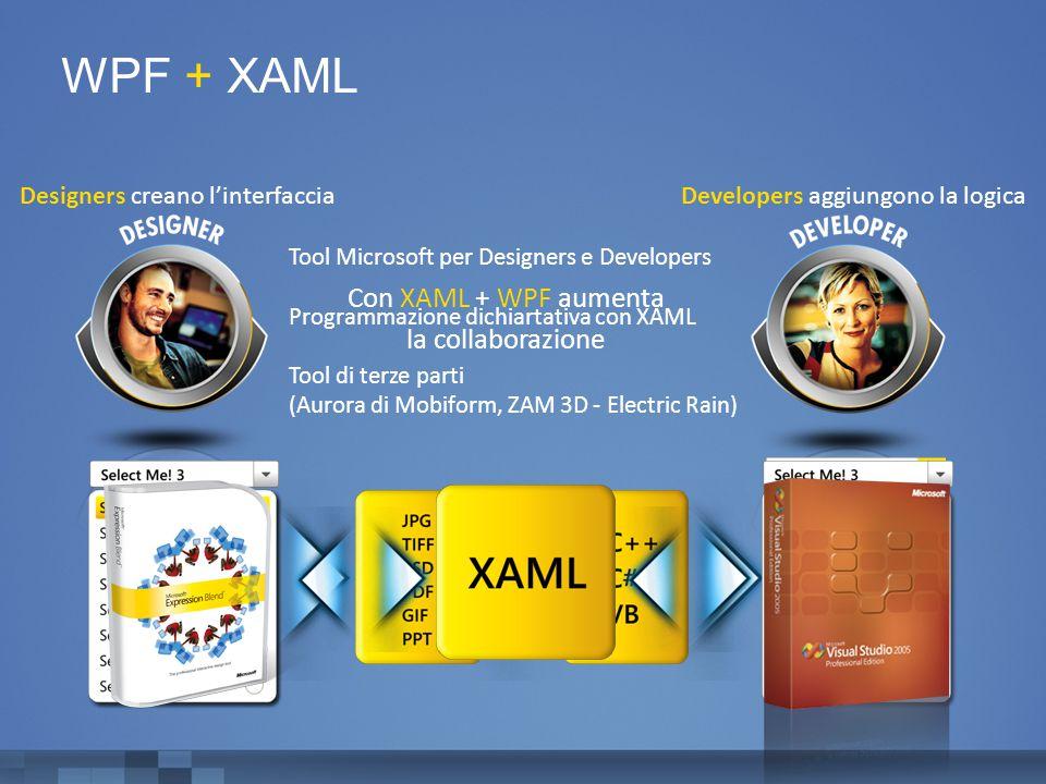 Tool Microsoft per Designers e Developers Programmazione dichiartativa con XAML Tool di terze parti (Aurora di Mobiform, ZAM 3D - Electric Rain) Designers creano l'interfaccia Con XAML + WPF aumenta la collaborazione Developers aggiungono la logica WPF + XAML