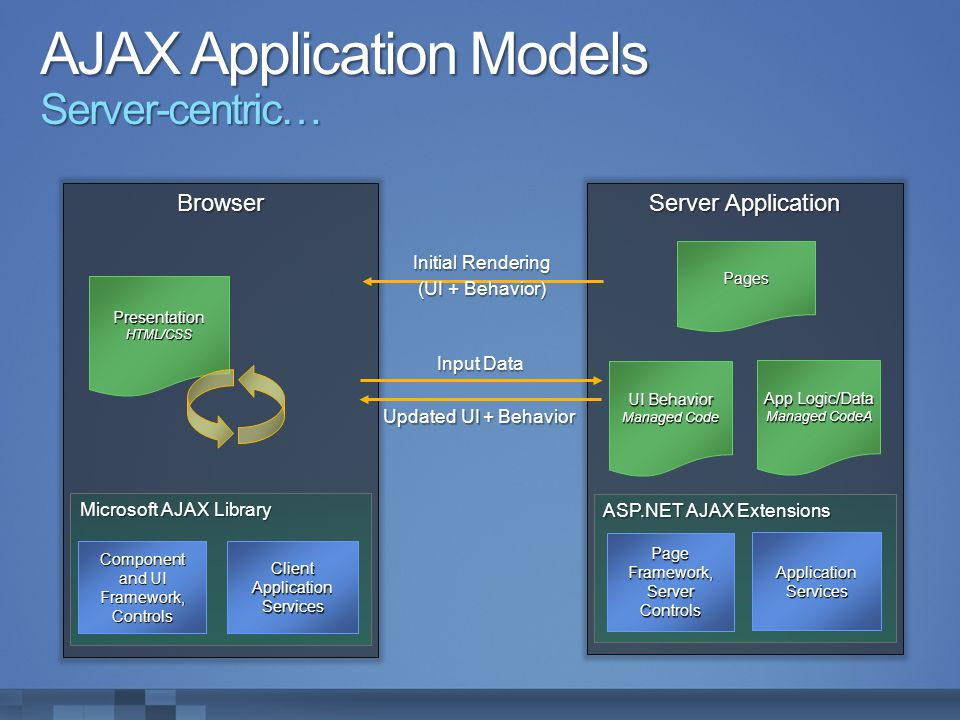 AJAX Application Models Server-centric… Browser PresentationHTML/CSS Microsoft AJAX Library Client Application Services Component and UI Framework,Con