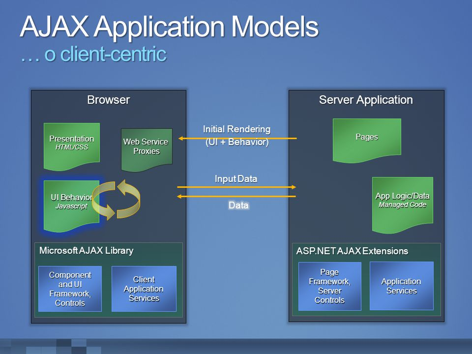 AJAX Application Models … o client-centric Browser PresentationHTML/CSS Microsoft AJAX Library Client Application Services Component and UI Framework,Controls Server Application Pages ASP.NET AJAX Extensions Application Services Page Framework, Server Controls Input Data Initial Rendering (UI + Behavior) (UI + Behavior) UI Behavior Javascript App Logic/Data Managed Code Web Service Proxies