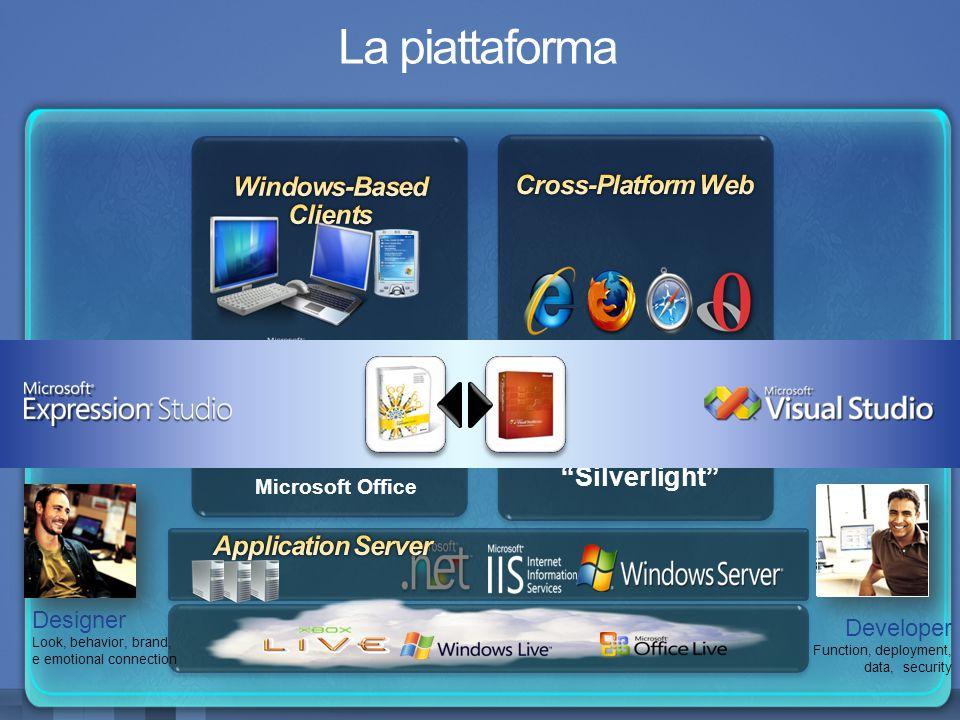 La piattaforma Silverlight Windows Presentation Foundation Sidebar Gadgets Microsoft Office Designer Look, behavior, brand, e emotional connection Developer Function, deployment, data, security