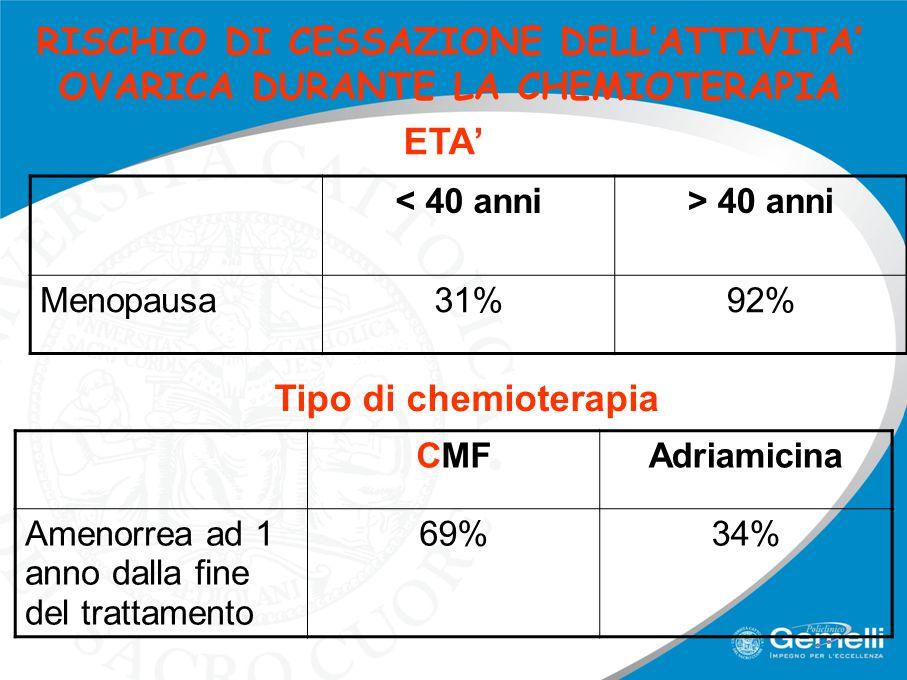RISCHIO DI CESSAZIONE DELL'ATTIVITA' OVARICA DURANTE LA CHEMIOTERAPIA < 40 anni> 40 anni Menopausa31%92% CMFAdriamicina Amenorrea ad 1 anno dalla fine del trattamento 69%34% ETA' Tipo di chemioterapia