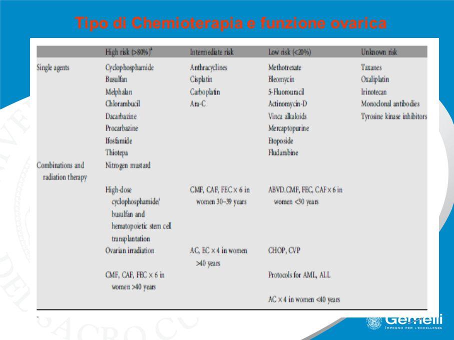 Tipo di Chemioterapia e funzione ovarica