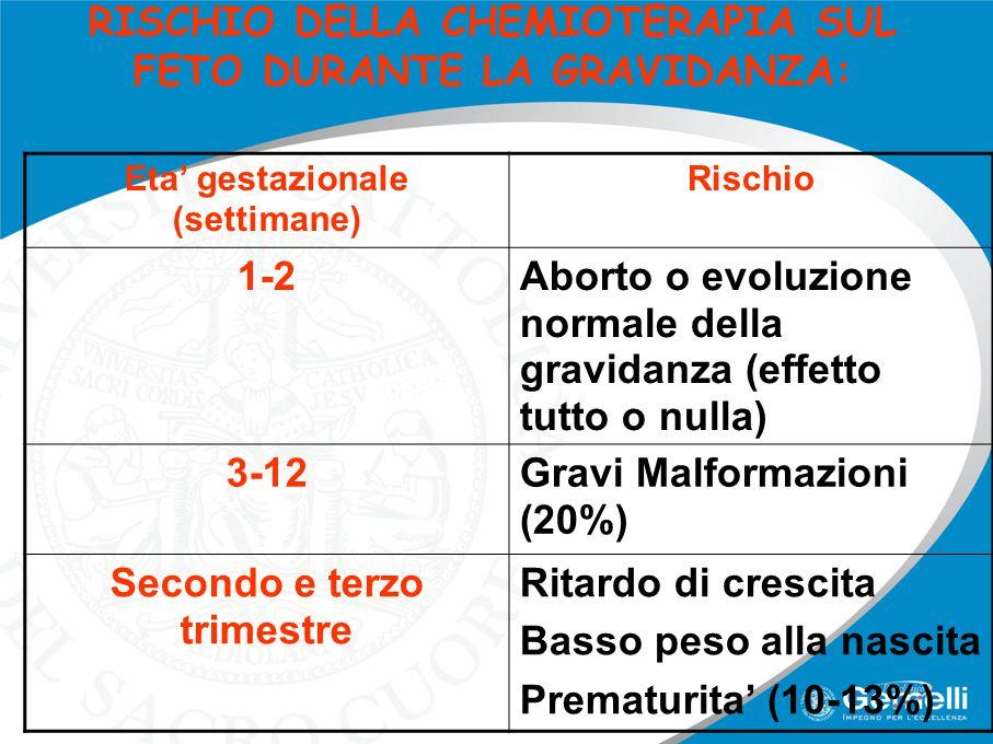 RISCHIO DELLA CHEMIOTERAPIA SUL FETO DURANTE LA GRAVIDANZA: Eta' gestazionale (settimane) Rischio 1-2Aborto o evoluzione normale della gravidanza (eff