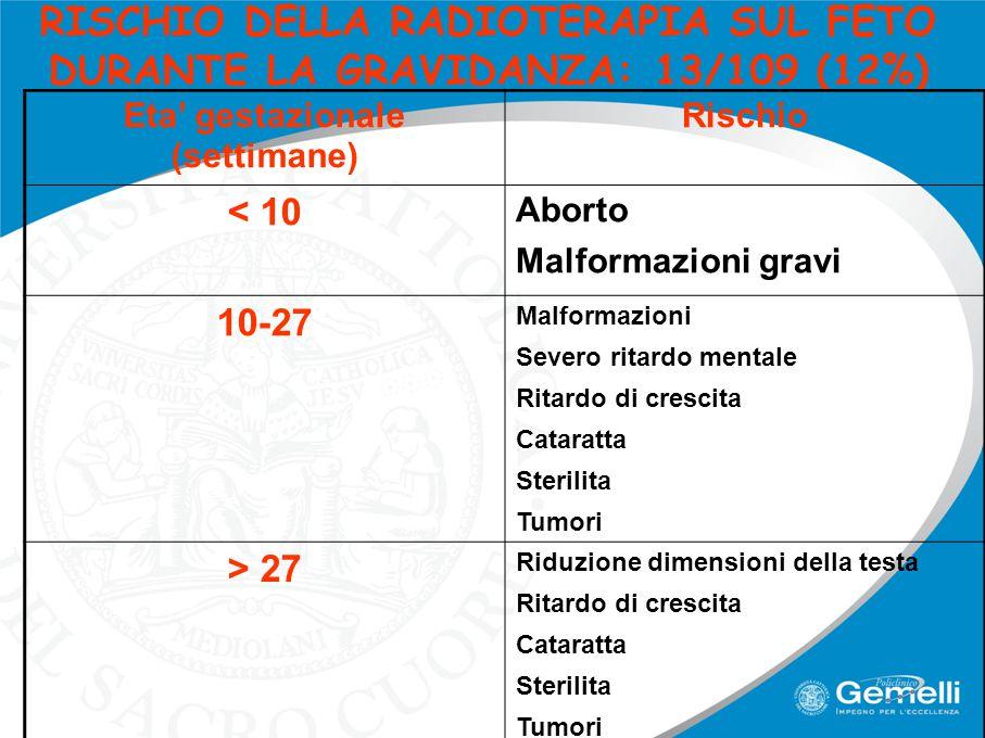 RISCHIO DELLA RADIOTERAPIA SUL FETO DURANTE LA GRAVIDANZA: 13/109 (12%) Eta' gestazionale (settimane) Rischio < 10 Aborto Malformazioni gravi 10-27 Ma