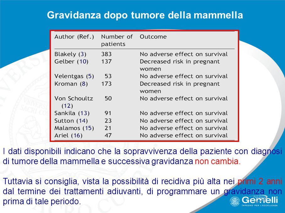 Gravidanza dopo tumore della mammella I dati disponibili indicano che la sopravvivenza della paziente con diagnosi di tumore della mammella e successiva gravidanza non cambia.