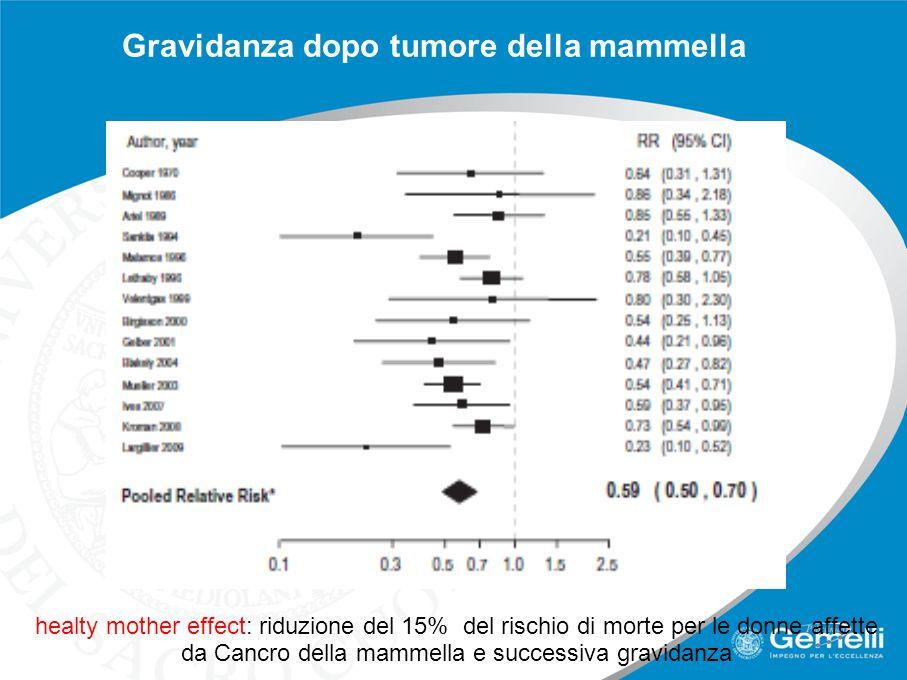 Gravidanza dopo tumore della mammella healty mother effect: riduzione del 15% del rischio di morte per le donne affette da Cancro della mammella e suc