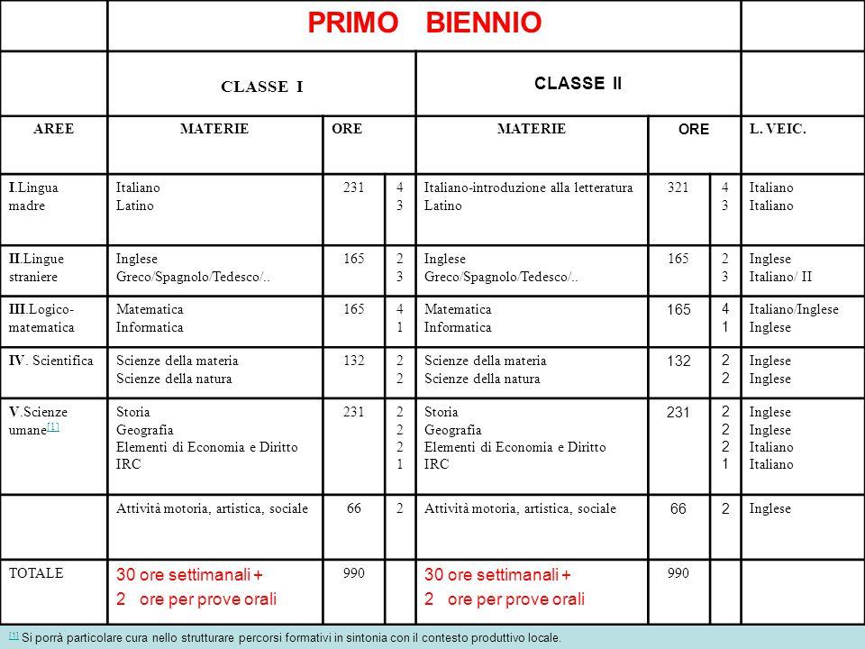 II BIENNIO LIVELLO BASE OBBLIGATORIO CLASSE IIICLASSE IV AREEMATERIE ORE I.
