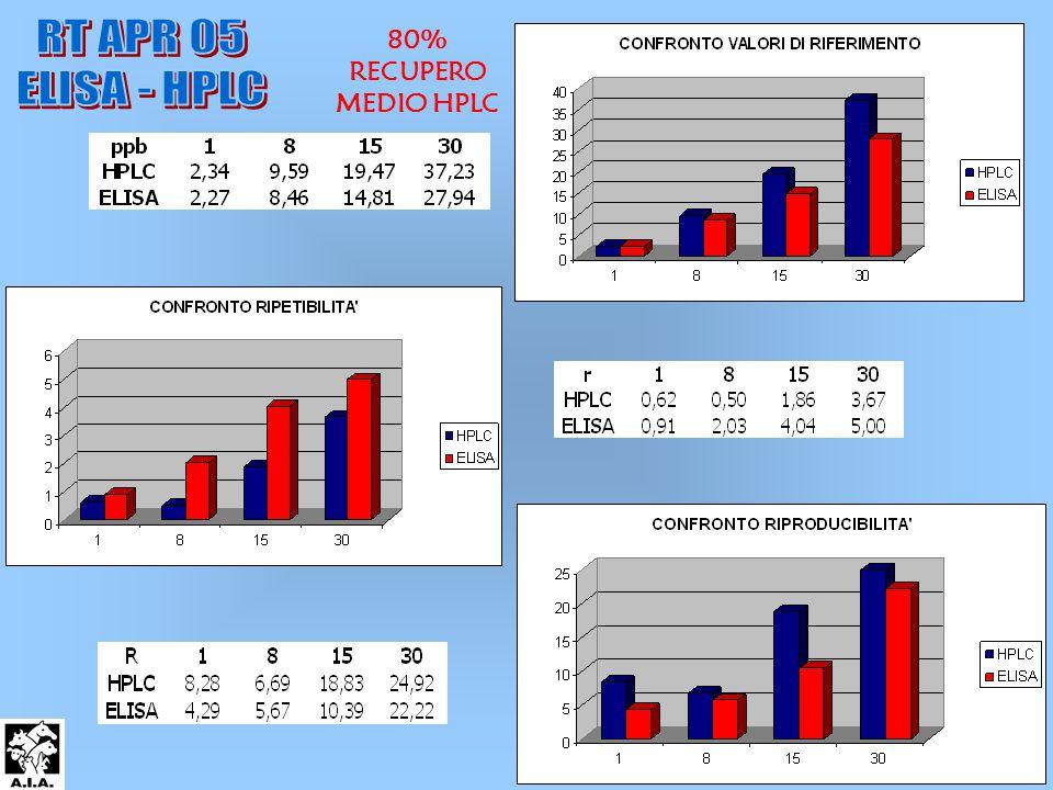 80% RECUPERO MEDIO HPLC