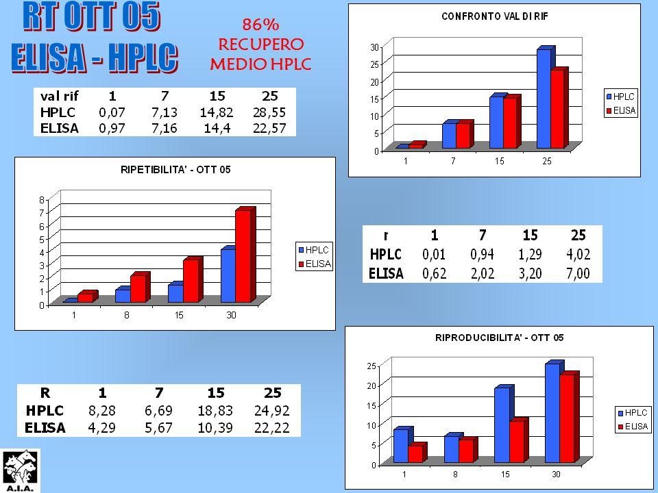 86% RECUPERO MEDIO HPLC