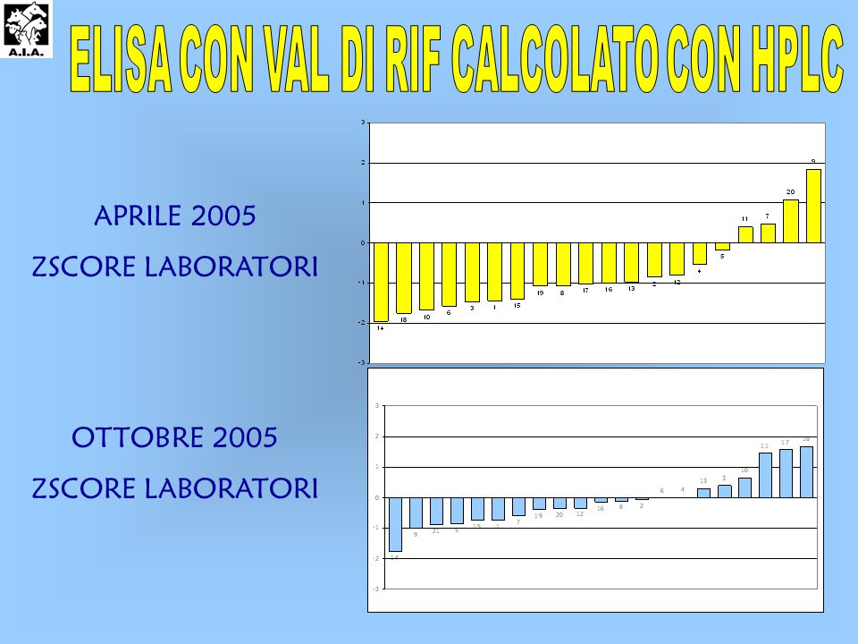 OTTOBRE 2005 ZSCORE LABORATORI APRILE 2005 ZSCORE LABORATORI