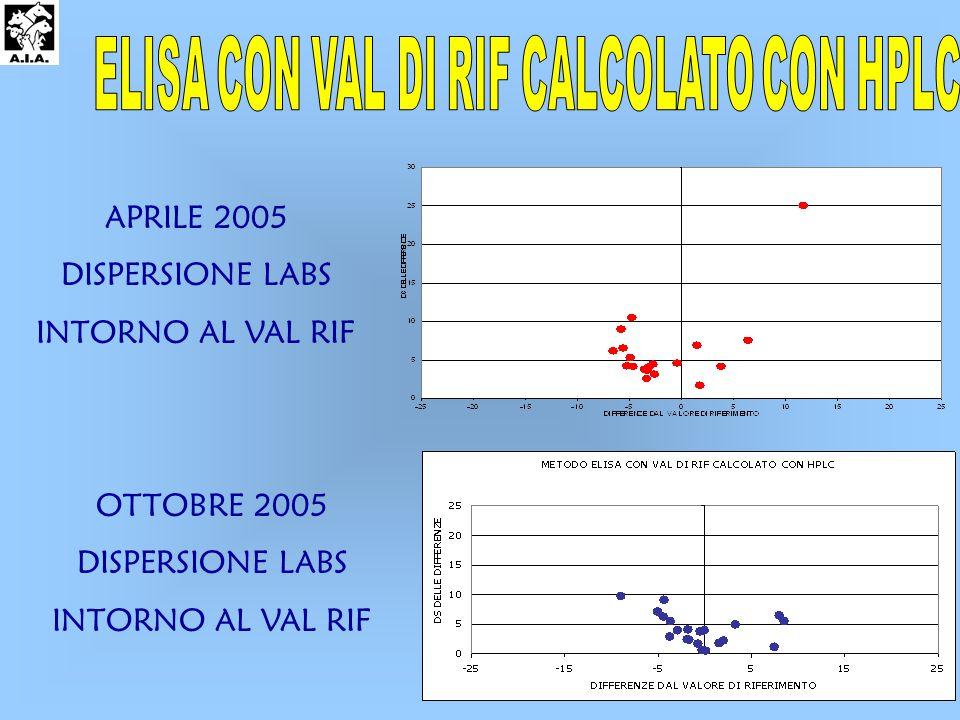OTTOBRE 2005 DISPERSIONE LABS INTORNO AL VAL RIF APRILE 2005 DISPERSIONE LABS INTORNO AL VAL RIF