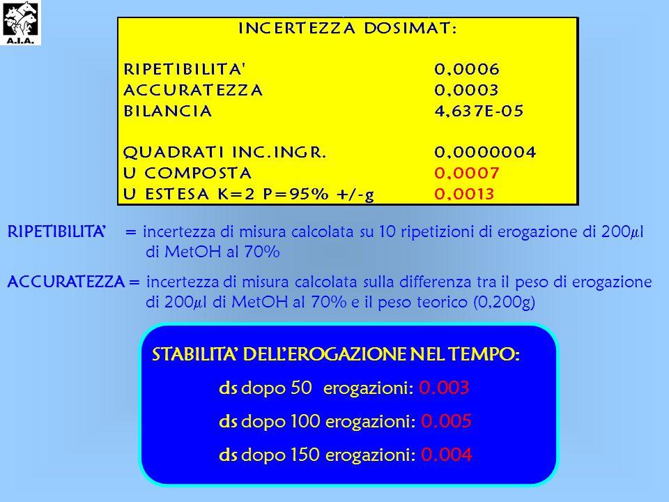 RIPETIBILITA' = incertezza di misura calcolata su 10 ripetizioni di erogazione di 200  l di MetOH al 70% ACCURATEZZA = incertezza di misura calcolata sulla differenza tra il peso di erogazione di 200  l di MetOH al 70% e il peso teorico (0,200g) STABILITA' DELL'EROGAZIONE NEL TEMPO: ds dopo 50 erogazioni: 0.003 ds dopo 100 erogazioni: 0.005 ds dopo 150 erogazioni: 0.004