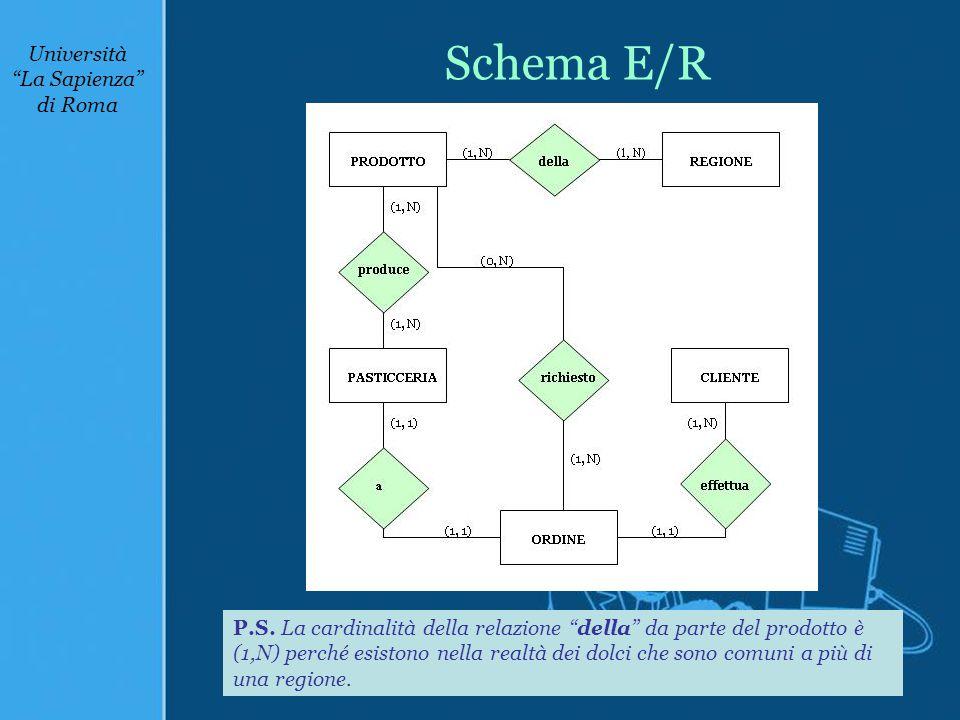 Schema E/R P.S.