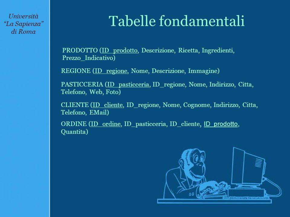 Tabelle fondamentali REGIONE (ID_regione, Nome, Descrizione, Immagine) PRODOTTO (ID_prodotto, Descrizione, Ricetta, Ingredienti, Prezzo_Indicativo) PASTICCERIA (ID_pasticceria, ID_regione, Nome, Indirizzo, Citta, Telefono, Web, Foto) ORDINE (ID_ordine, ID_pasticceria, ID_cliente, ID_prodotto, Quantita) CLIENTE (ID_cliente, ID_regione, Nome, Cognome, Indirizzo, Citta, Telefono, EMail)