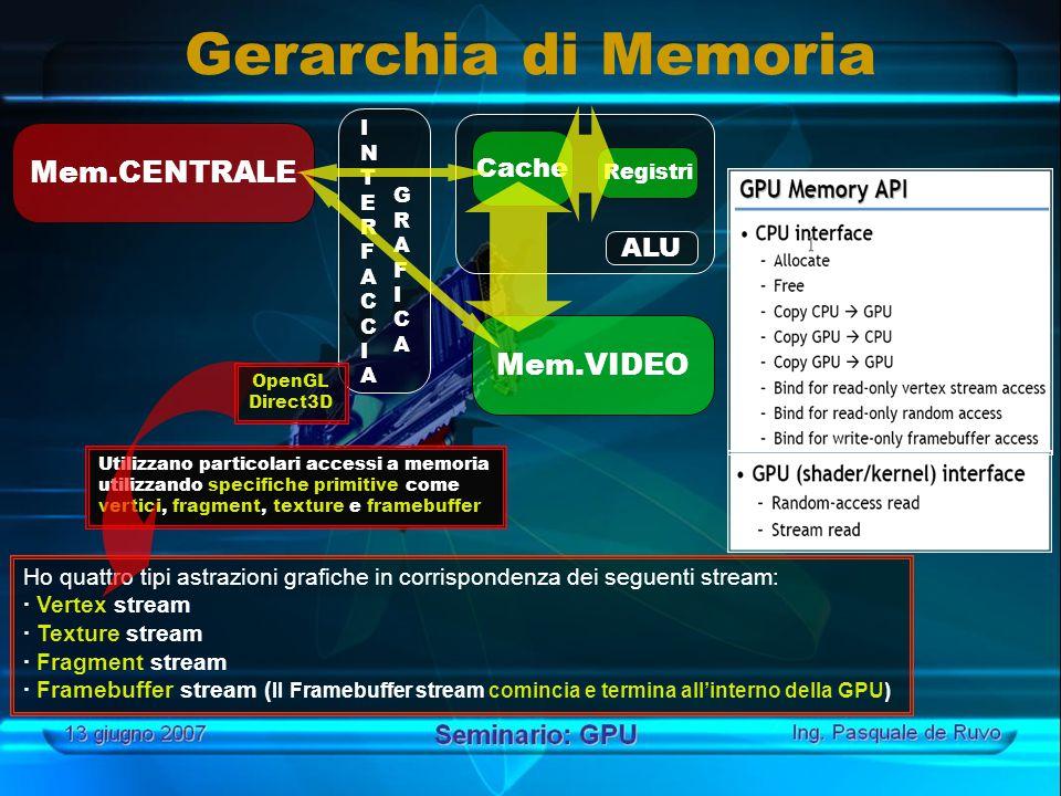 Ho quattro tipi astrazioni grafiche in corrispondenza dei seguenti stream: · Vertex stream · Texture stream · Fragment stream · Framebuffer stream ( Il Framebuffer stream comincia e termina all'interno della GPU) Mem.CENTRALE Cache Registri Mem.VIDEO ALU GRAFICAGRAFICA INTERFACCIAINTERFACCIA Utilizzano particolari accessi a memoria utilizzando specifiche primitive come vertici, fragment, texture e framebuffer OpenGL Direct3D