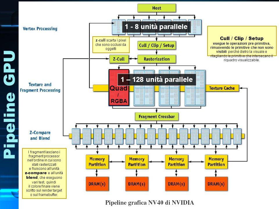 Pipeline GPU 1 - 8 unità parallele z-cull scarta i pixel che sono occlusi da oggetti Assemble primitives I vertici sono poi raggruppati in primitive: punti, linee e triangoli.