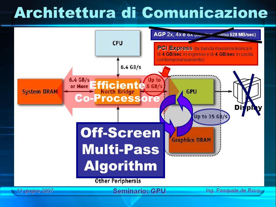 Display Architettura di Comunicazione AGP 2x, 4x e 8x (banda massima 528 MB/sec) PCI Express PCI Express (la banda massima teorica è di 4 GB/sec in ingresso e di 4 GB/sec in uscita contemporaneamente) Efficiente Co-Processore Off-Screen Multi-Pass Algorithm