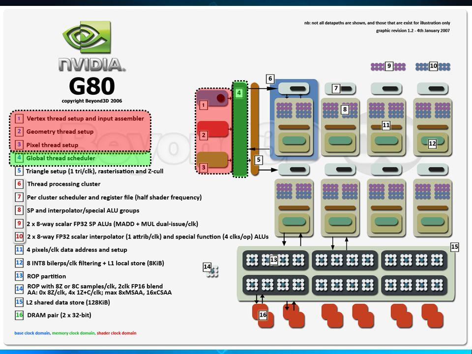 NVIDIA G80 Architecture