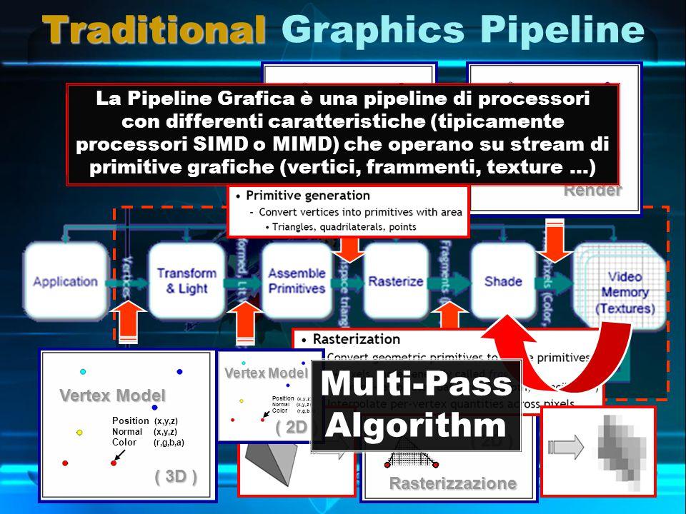 Traditional Traditional Graphics Pipeline Le operazioni sono eseguite in relativo isolamento.
