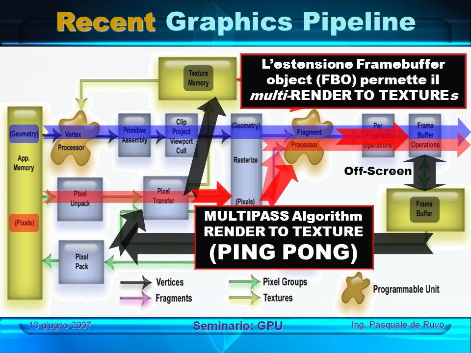 Recent Recent Graphics Pipeline Off-Screen L'estensione Framebuffer object (FBO) permette il multi-RENDER TO TEXTUREs MULTIPASS Algorithm RENDER TO TE