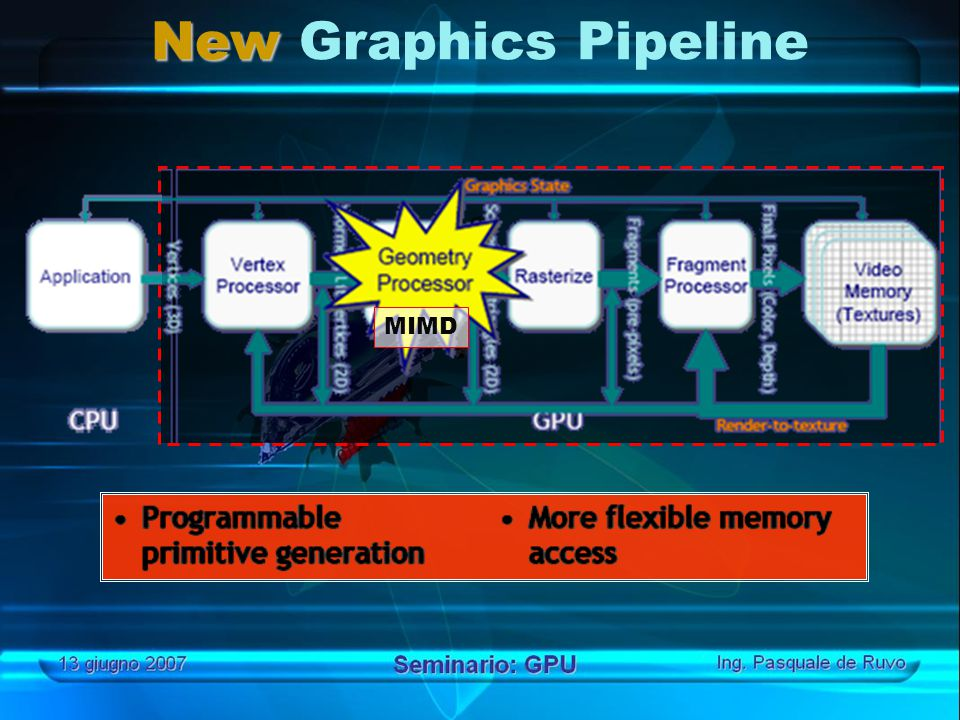 New New Graphics Pipeline MIMD