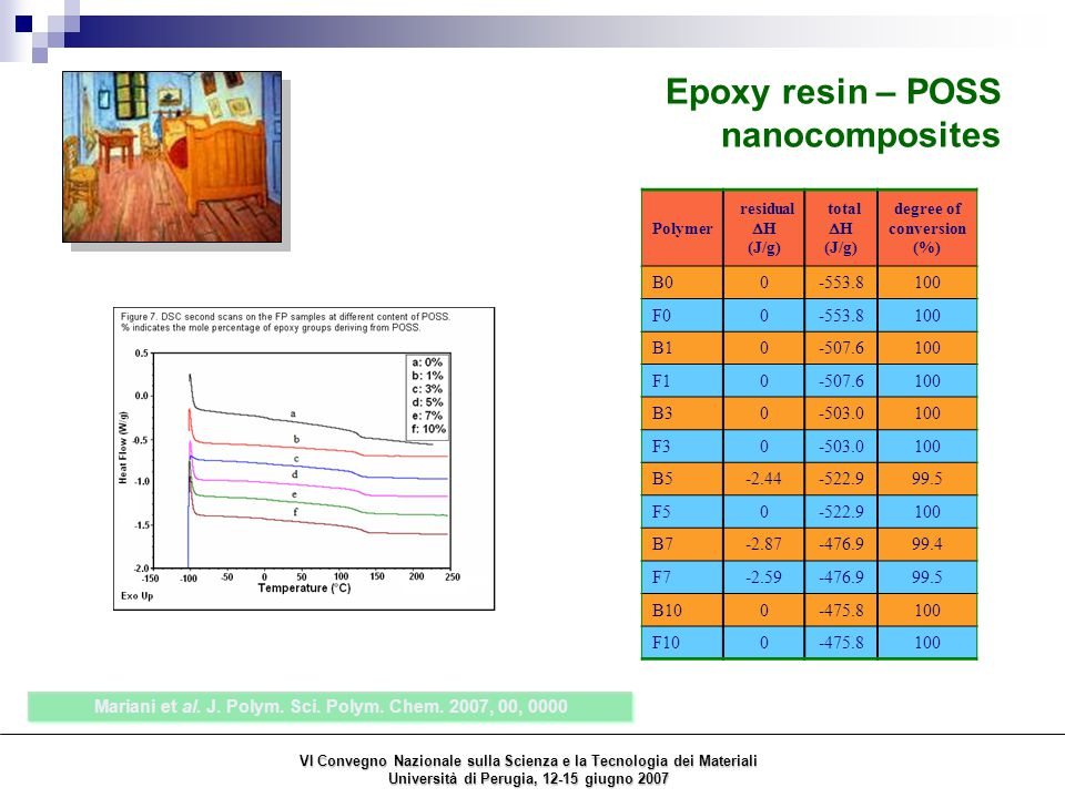 Epoxy resin – POSS nanocomposites Mariani et al. J.