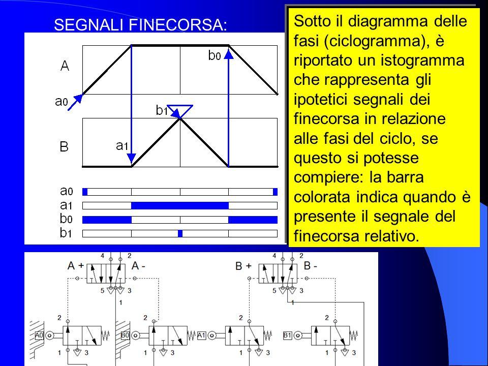 SEGNALI FINECORSA: Sotto il diagramma delle fasi (ciclogramma), è riportato un istogramma che rappresenta gli ipotetici segnali dei finecorsa in relaz