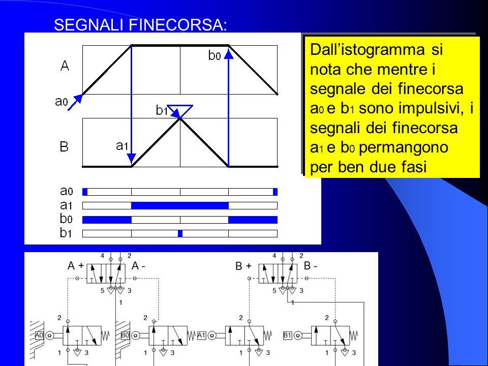 SEGNALI FINECORSA: Dall'istogramma si nota che mentre i segnale dei finecorsa a 0 e b 1 sono impulsivi, i segnali dei finecorsa a 1 e b 0 permangono p