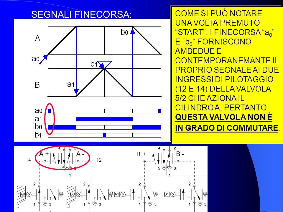 """SEGNALI FINECORSA: COME SI PUÒ NOTARE UNA VOLTA PREMUTO """"START"""", I FINECORSA """"a 0 """" E """"b 0 """" FORNISCONO AMBEDUE E CONTEMPORANEMANTE IL PROPRIO SEGNALE"""