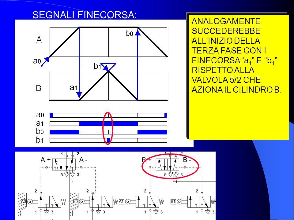 """SEGNALI FINECORSA: ANALOGAMENTE SUCCEDEREBBE ALL'INIZIO DELLA TERZA FASE CON I FINECORSA """"a 1 """" E """"b 1 """" RISPETTO ALLA VALVOLA 5/2 CHE AZIONA IL CILIN"""
